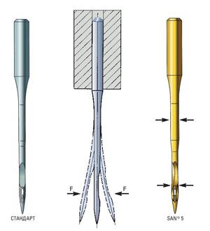 Отклонение иглы для шитья технического текстиля