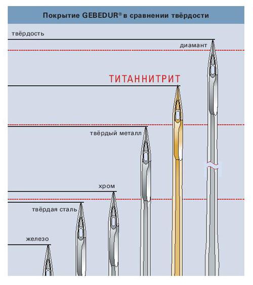 Иглы для тяжелых комбинированных материалов Groz-Beckert SAN5 имеют высокую износостойкость