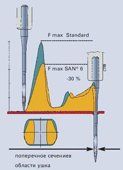 Иглы для тяжелых материалов Groz-Beckert SAN6 уменьшенная сила прокола